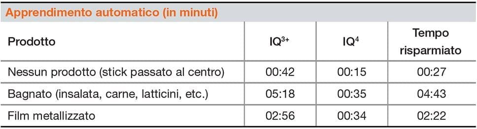 Sistema Metal Detector Loma Iq4 Pipeline - Regolabile e sanificabile