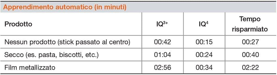 Sistema Metal Detector Loma Iq4 Waferthin - Apprendimento automatico