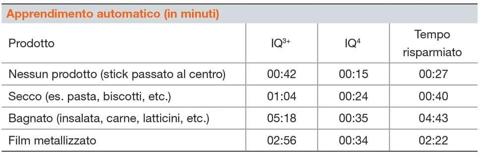 Testata Metal Detector Loma Iq4 - Apprendimento tipo di prodotto