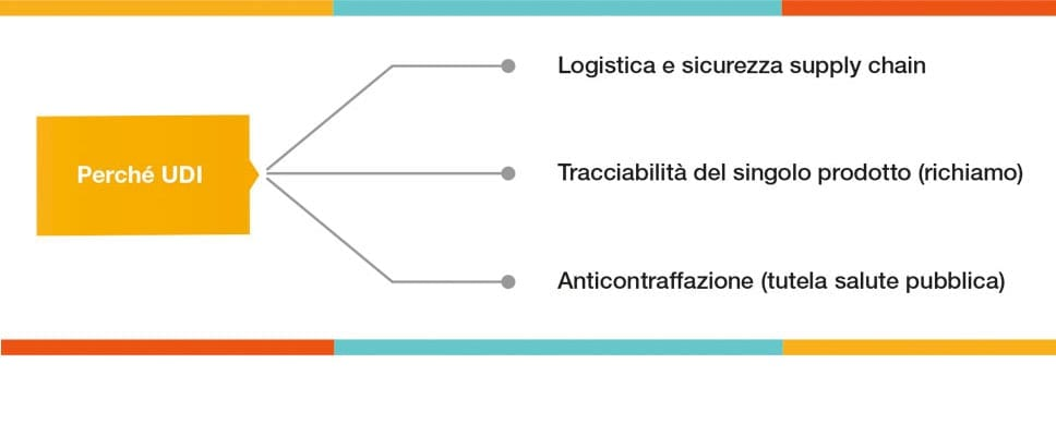 udi tracciabilità dispositivi medici supply chain