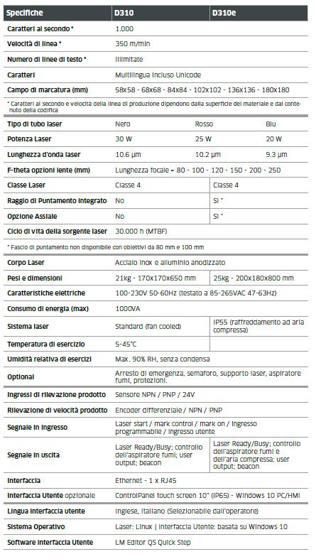 Caratteristiche tecniche laser Domino D310